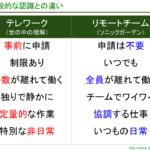 一般的なテレワークのイメージと、リモートチームの6つの違い